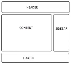Structure HTML d'un site web