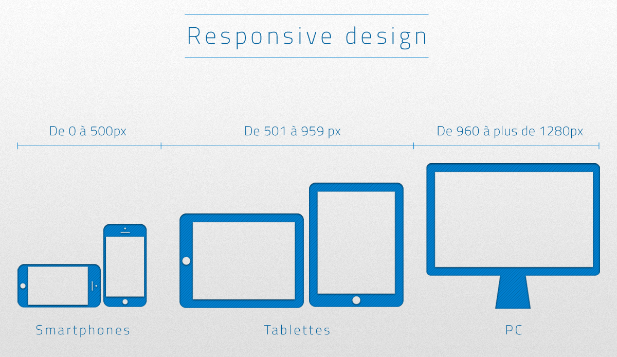 Réussir son responsive design !